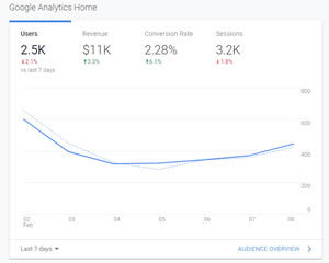 Technical Page Analytics Are a Must